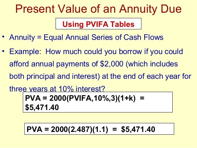 financial applications of the time value of money