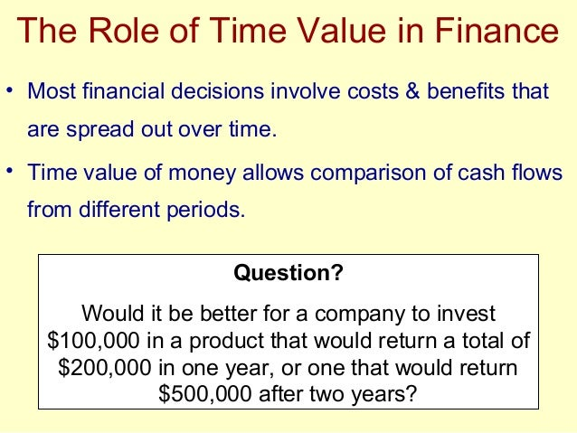 finance basics for managers time value The basics of accounting for the project manager finance for non-financial managers chapter 9 the time value of money.