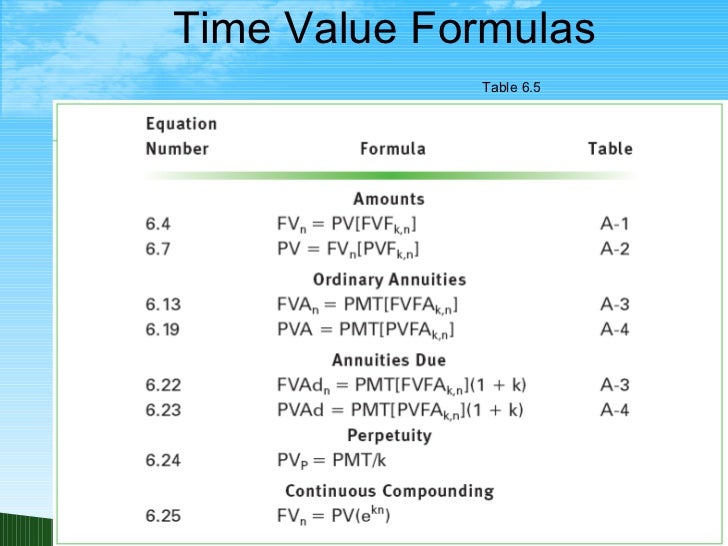 understanding the time value money formula Also crucial to understanding time value of money variables: a (amount) – the   now plug these into our equation (note: n is 4 because the.