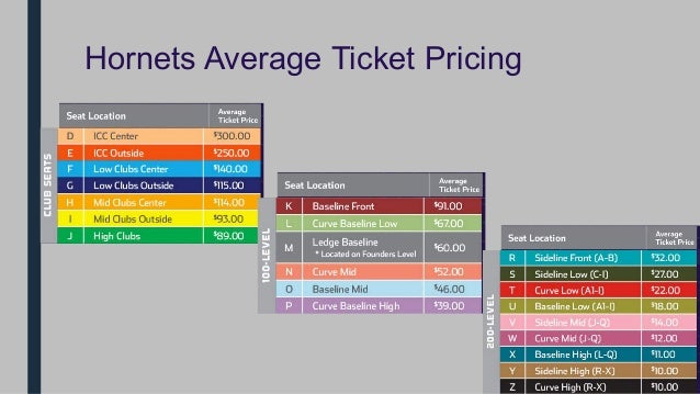 Time Warner Cable Arena Marketing Plan