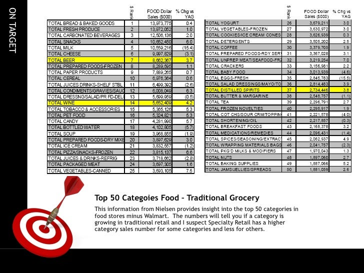 tim forrest top 50 food categories usa grocery