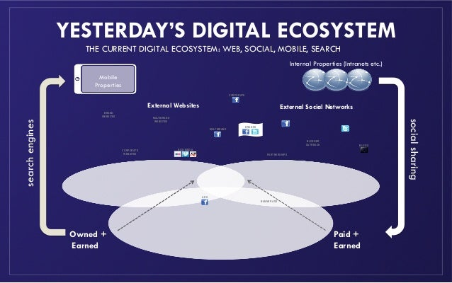 THE CURRENT DIGITAL ECOSYSTEM: WEB, SOCIAL, MOBILE, SEARCHYESTERDAY'S DIGITAL ECOSYSTEMMobilePropertiesInternal Properties...