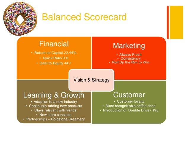 mcdonald s balanced scorecard Sm_mcdonald's 1 2011-2013  balanced score card of walmart arkaprava ojha starbucks balanced scorecard panagiotis panas.
