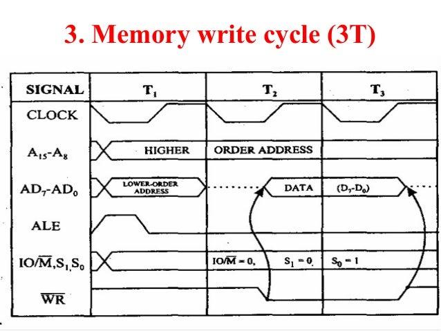 timing diagram 8085 microprocessor 11 638?cb=1391557694 timing diagram 8085 microprocessor timing diagram at gsmx.co