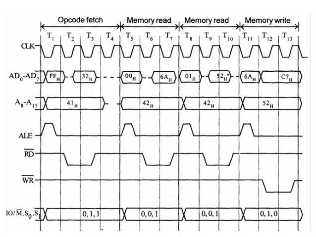 timing diagram 8085 microprocessor 17 638?cb=1391557694 timing diagram 8085 microprocessor timing diagram at gsmx.co