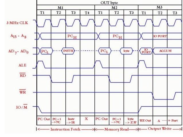 timing diagram 8085 microprocessor 23 638?cb=1391557694 timing diagram 8085 microprocessor timing diagram at gsmx.co
