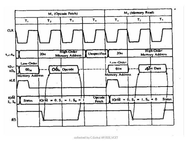 Timing diagram 8085 microprocessor add m 25 ccuart Image collections