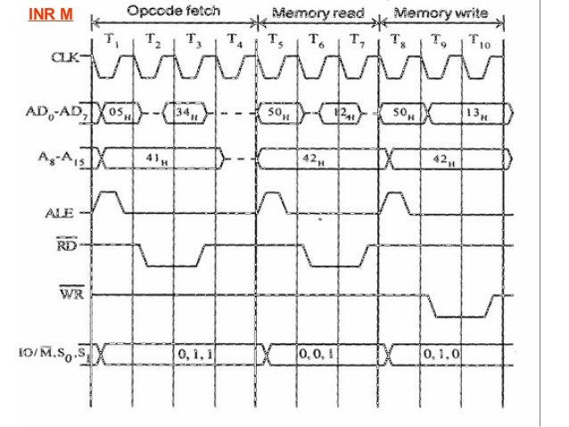 timing diagram 8085 microprocessor rh slideshare net uml timing diagram tutorial timing diagram explained