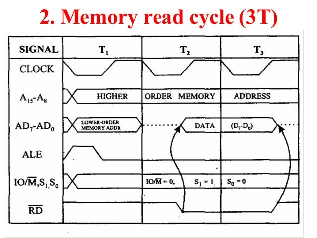 Timing diagram 8085 microprocessor memory read cycle 3t ccuart Image collections