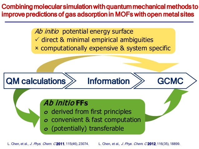 Molecular simulation of carbon capture in mofs challenges - Simulation direct energie ...