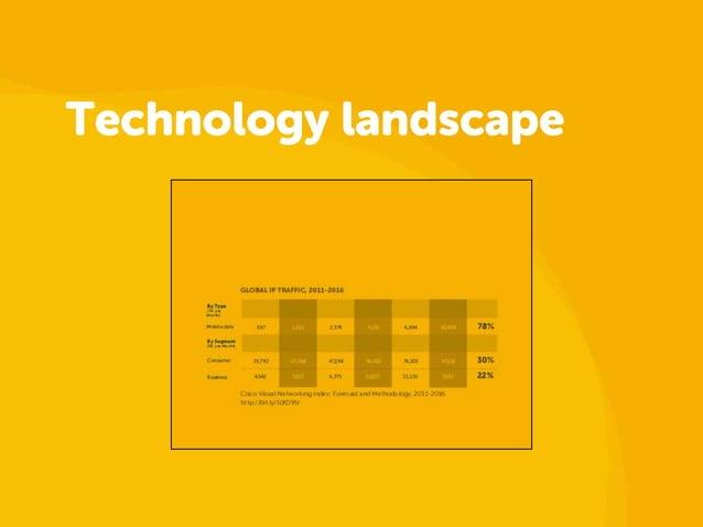 Technology landscape