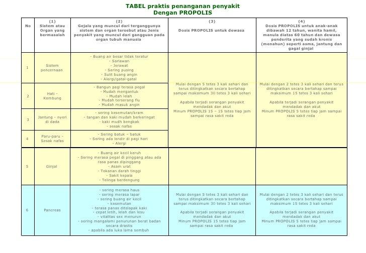 TABEL praktis penanganan penyakit  Dengan PROPOLIS  - Sering batuk – batuk - Sering ada lendir di pagi hari  - Alergi Paru...