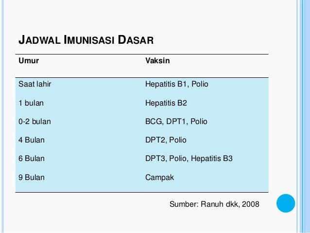 JADWAL IMUNISASI DASARUmur                VaksinSaat lahir          Hepatitis B1, Polio1 bulan             Hepatitis B20-2...
