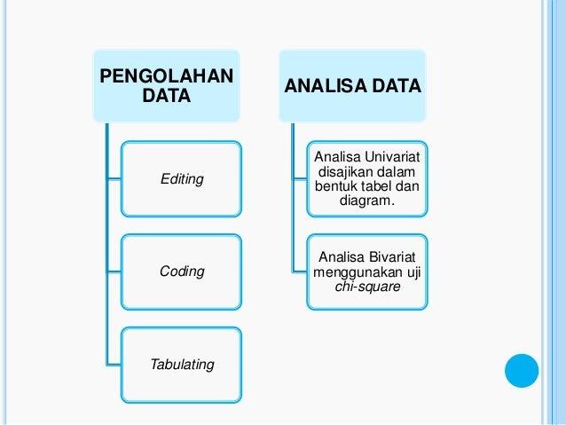 PENGOLAHAN                ANALISA DATA   DATA                  Analisa Univariat                  disajikan dalam    Editi...