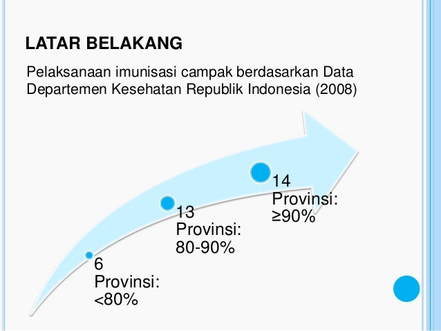 LATAR BELAKANGPelaksanaan imunisasi campak berdasarkan DataDepartemen Kesehatan Republik Indonesia (2008)                 ...