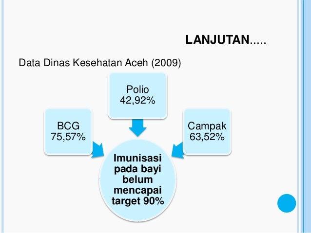 LANJUTAN.....Data Dinas Kesehatan Aceh (2009)                    Polio                   42,92%       BCG                 ...