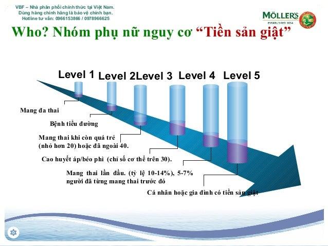 """Who? Nhóm phụ nữ nguy cơ """"Tiền sản giật"""" Level 1 Level 2Level 3 Level 4 Level 5 Bệnh tiểu đường Cá nhân hoặc gia đình có t..."""