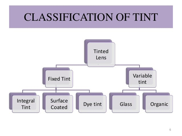 CLASSIFICATION OF TINT Tinted Lens Fixed Tint Integral Tint Surface Coated Dye tint Variable tint Glass Organic 6