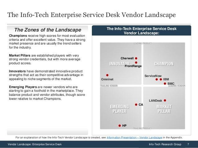 ... Evaluation Criteria; 7. 7Vendor Landscape: Enterprise Service Desk ... Amazing Design