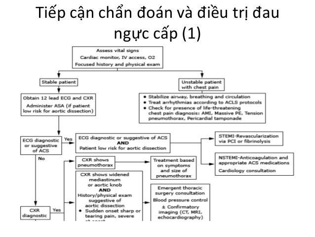 Tiếp cận chẩn đoán và điều trị đau ngực cấp (1)