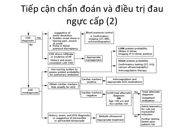 Tiếp cận chẩn đoán và điều trị đau ngực cấp (2)