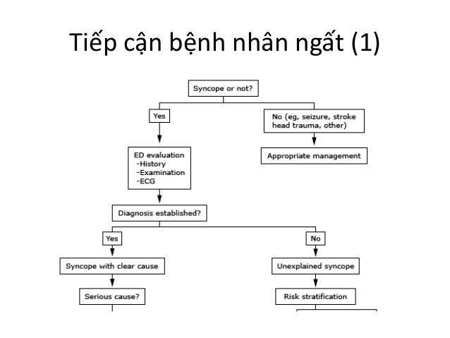 Tiếp cận bệnh nhân ngất (1)