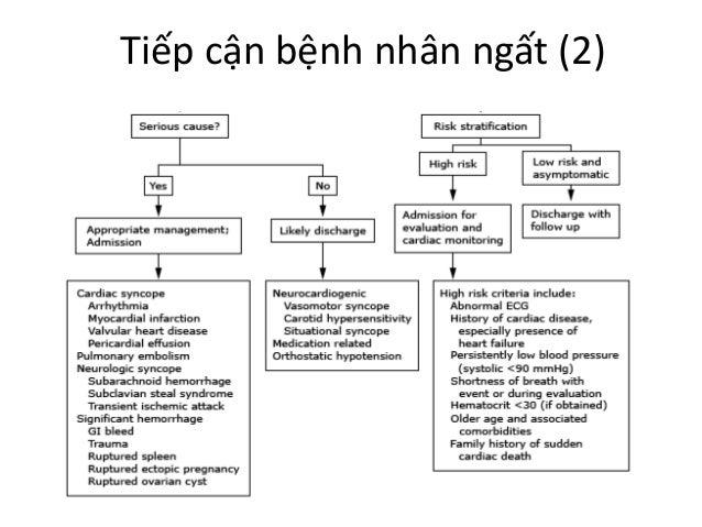 Tiếp cận bệnh nhân ngất (2)