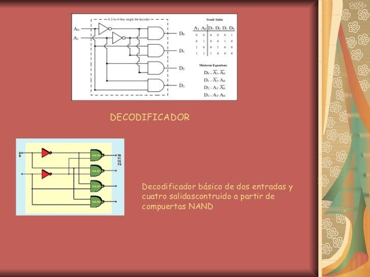 DECODIFICADOR Decodificador básico de dos entradas y cuatro salidascontruido a partir de compuertas NAND