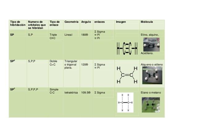 Tipo de     Numero de       Tipo de   Geometría Angulo       enlaces   Imagen   Moléculahibridación orbitales que   enlace...