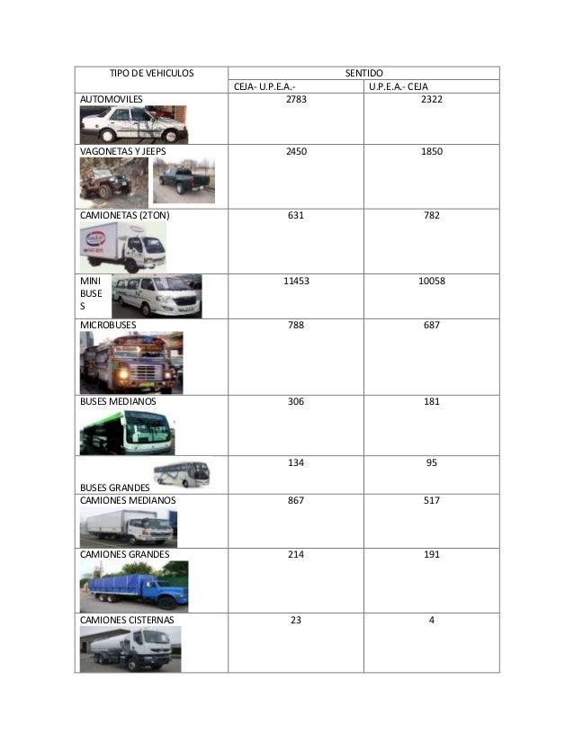 TIPO DE VEHICULOS SENTIDO CEJA- U.P.E.A.- U.P.E.A.- CEJA AUTOMOVILES 2783 2322 VAGONETAS Y JEEPS 2450 1850 CAMIONETAS (2TO...