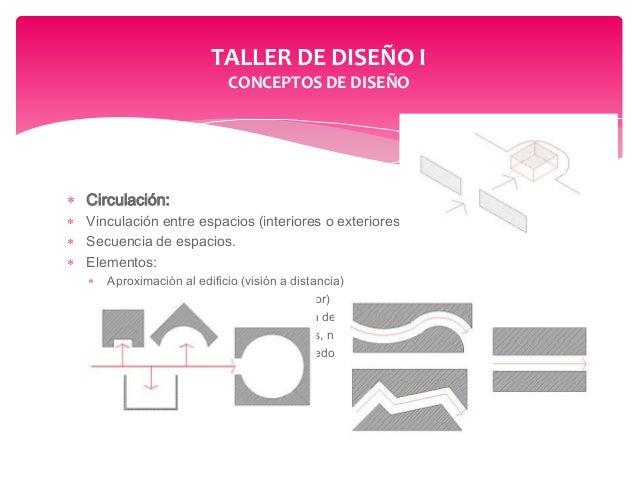 Tipologia de espacios for Arquitectura de interiores a distancia