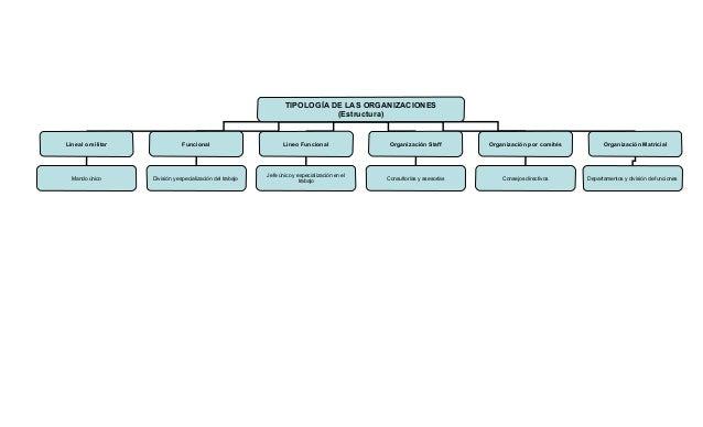 Tipologia Organizaciones
