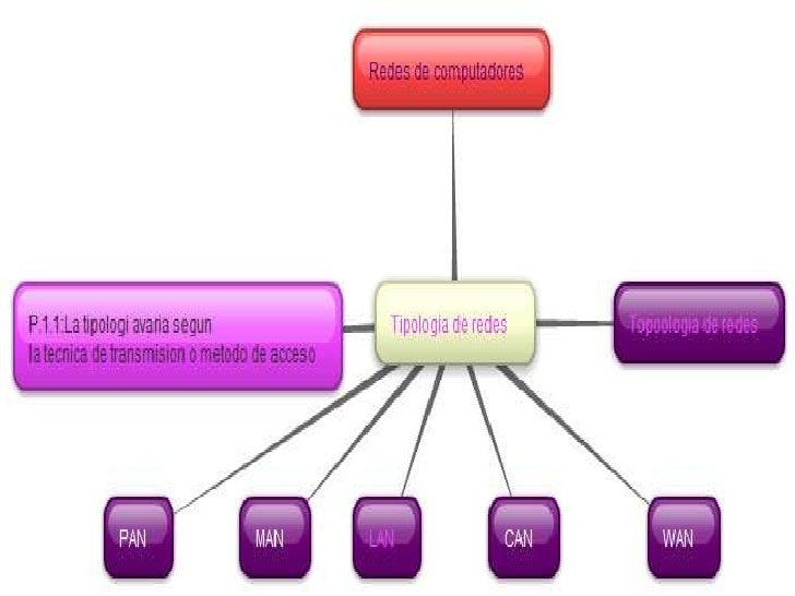 Tipologia topologia Slide 2