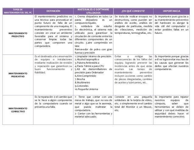 Cuadro comparativo tipos de mantenimiento del pc for Tipos de cuadros