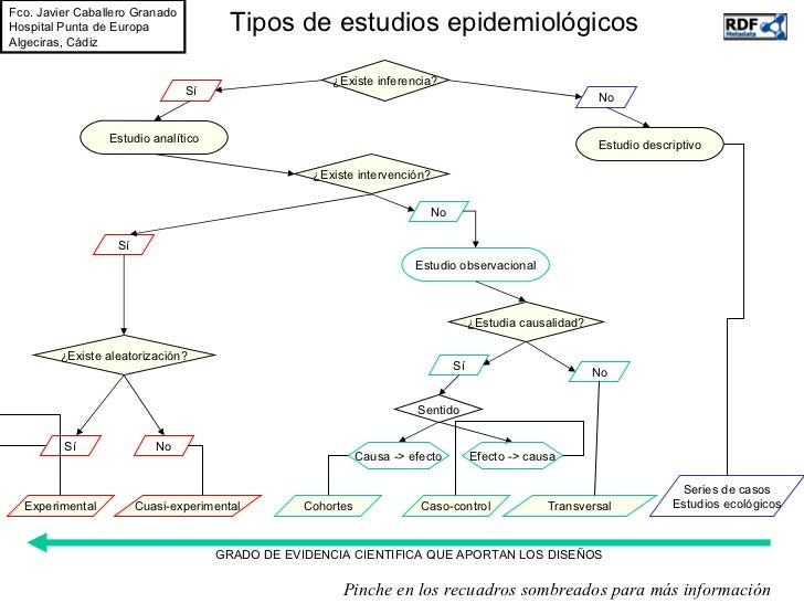 Tipos de estudios epidemiológicos ¿Existe inferencia? Sí No Estudio descriptivo Series de casos Estudios ecológicos Estudi...