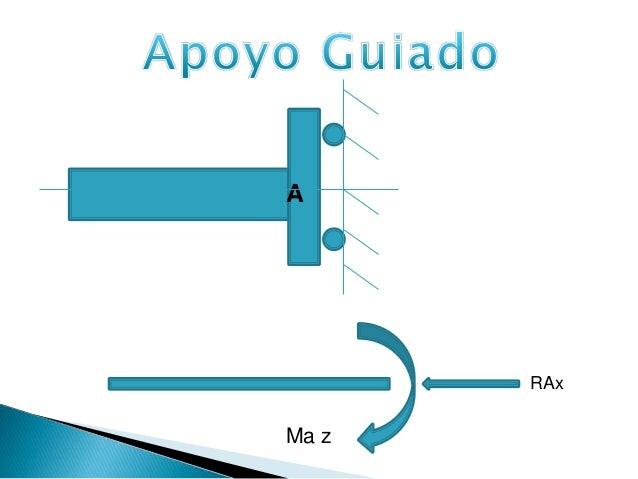 Tipos de apoyo y calculo de reacciones resistencia Slide 4