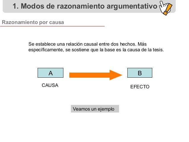 Veamos un ejemplo A B CAUSA EFECTO 1. Modos de razonamiento argumentativo Razonamiento por causa Se establece una relación...