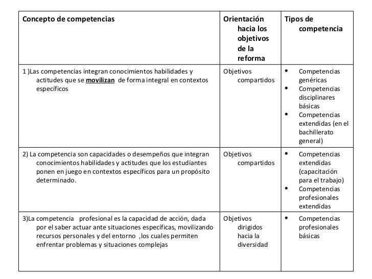Concepto de competencias Orientación hacia los objetivos de la reforma Tipos de competencia 1 )Las competencias integran c...
