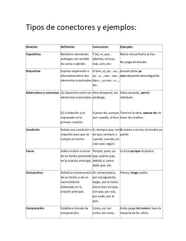 Tipos de conectores y ejemplos:Relación                Definición             Conectores          EjemplosCopulativa      ...