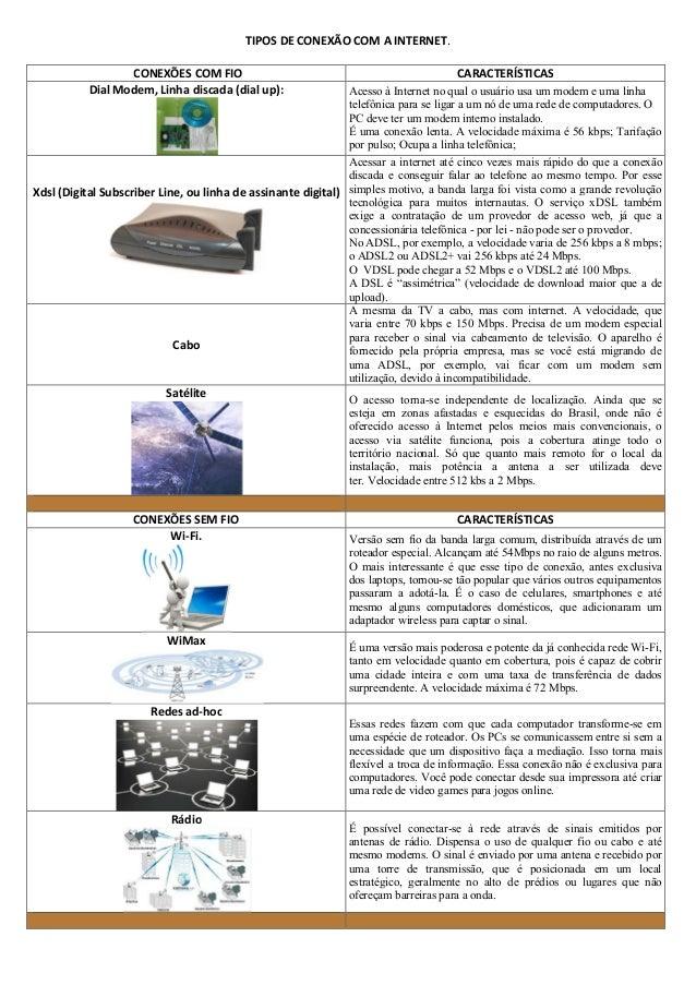 TIPOS DE CONEXÃO COM A INTERNET. CONEXÕES COM FIO Dial Modem, Linha discada (dial up):  CARACTERÍSTICAS  Acesso à Internet...
