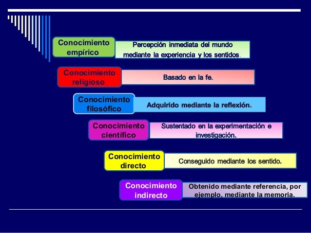 9ba122cc5 19. Conocimiento empírico Conocimiento religioso Conocimiento filosófico  Conocimiento directo ...