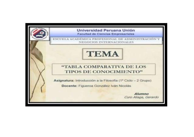 CUADRO COMPARATIVO DE LOS TIPOS DE CONOCIMIENTO Tipos de Conocimiento / Puntos de Vista Conocimiento Vulgar Conocimiento C...