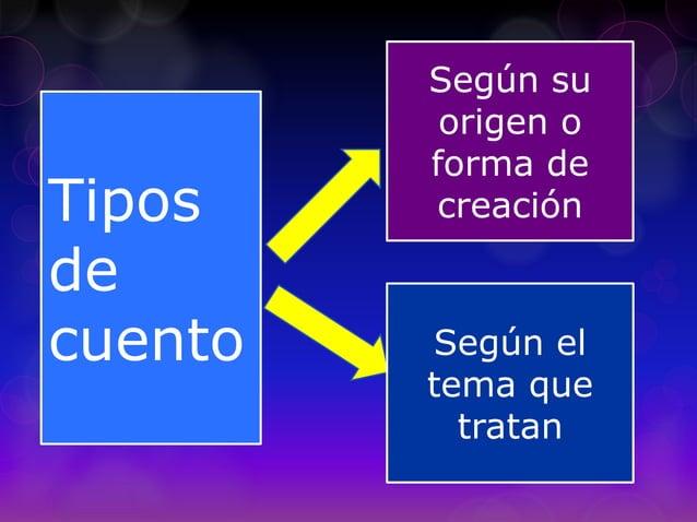Tipos de cuento Según su origen o forma de creación Según el tema que tratan