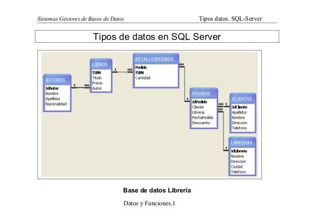 Sistemas Gestores de Bases de Datos  Tipos datos. SQL-Server  Tipos de datos en SQL Server  Base de datos Librería Datos y...