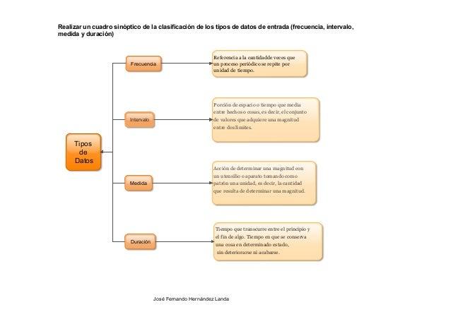 Tipos de datos cuadro sinoptico for Tipos de cuadros