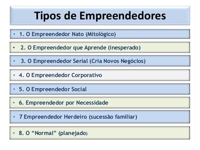 Tipos de Empreendedores • 1. O Empreendedor Nato (Mitológico) • 2. O Empreendedor que Aprende (inesperado) • 3. O Empreend...