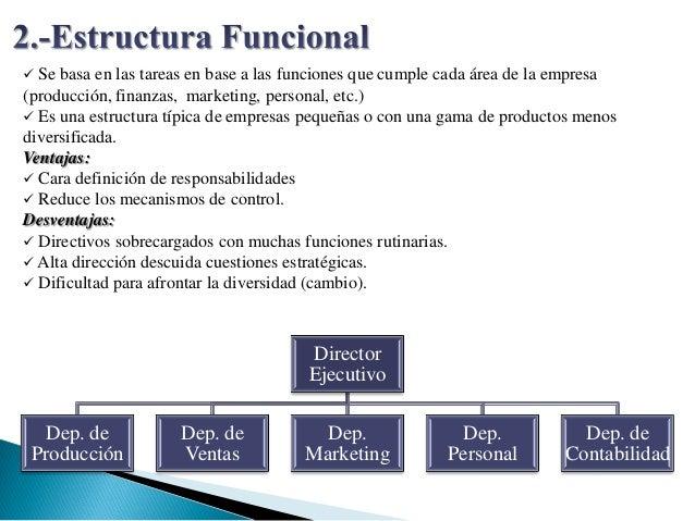 Tipos de estructura organizacional organigramas 4 for Cuarto definicion