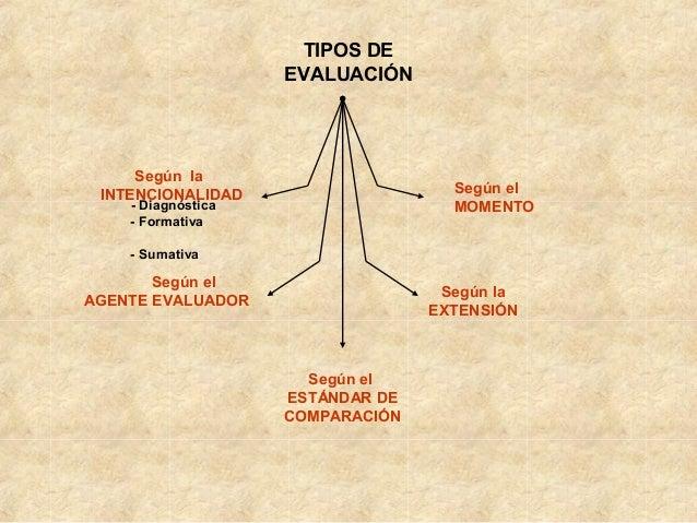 Tipos de evaluación- Slide 2