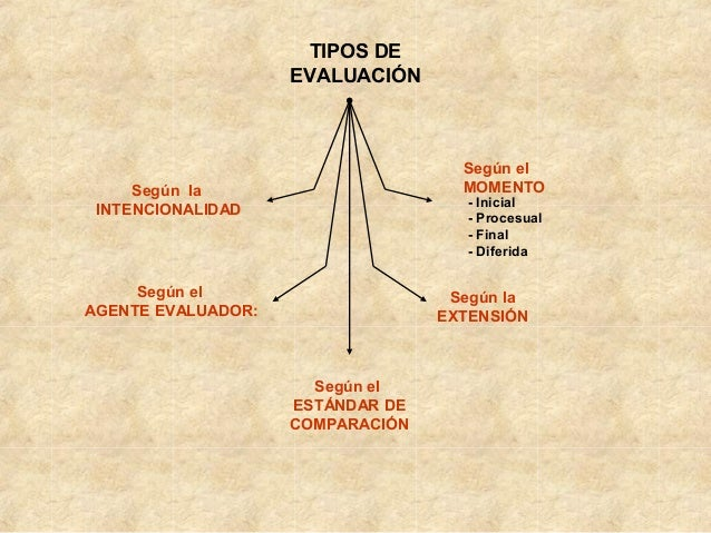Tipos de evaluación- Slide 3