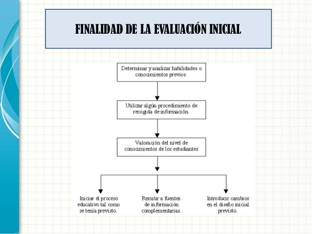 FINALIDAD DE LA EVALUACIÓN INICIAL